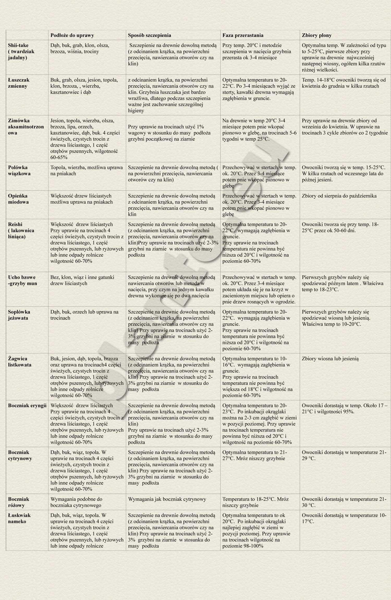 tabela ziarnologo